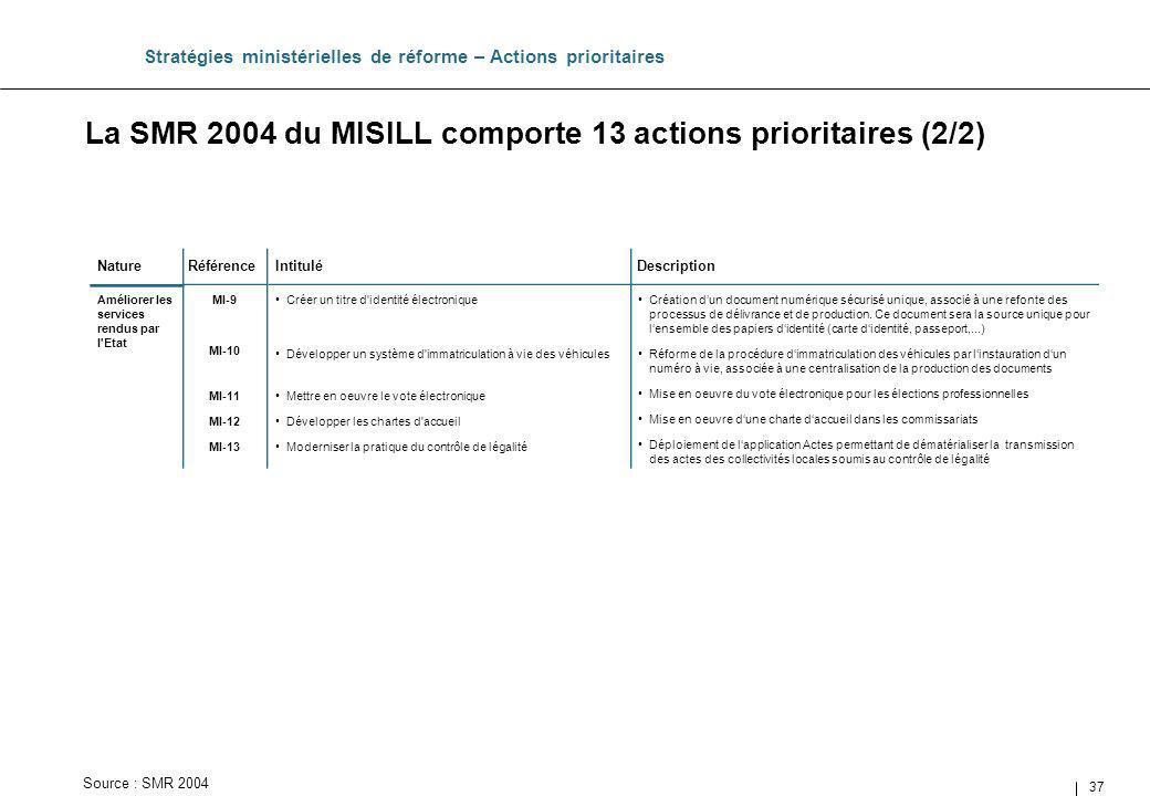 La SMR 2004 du MISILL comporte 13 actions prioritaires (2/2)