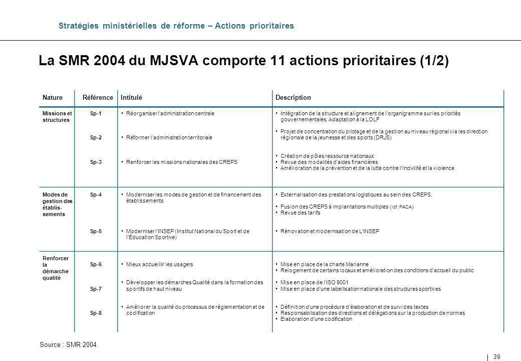 La SMR 2004 du MJSVA comporte 11 actions prioritaires (1/2)