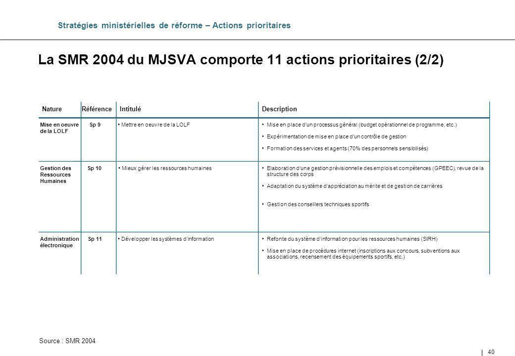 La SMR 2004 du MJSVA comporte 11 actions prioritaires (2/2)