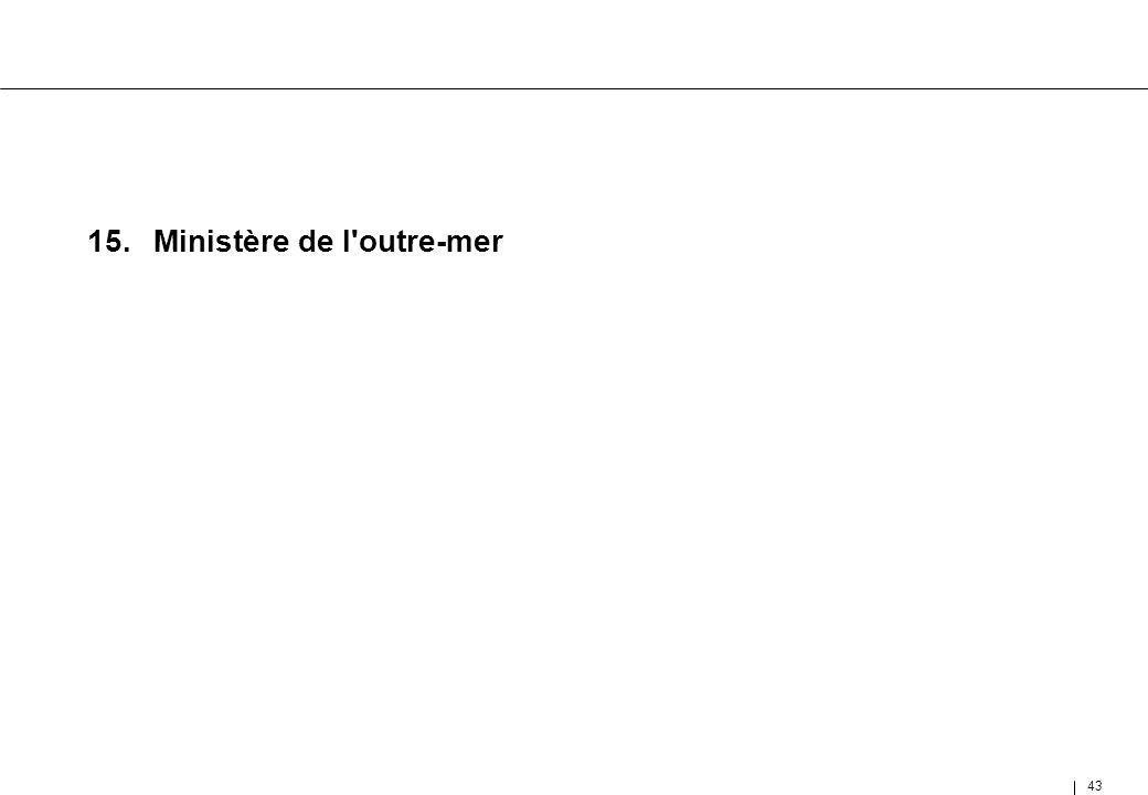 15. Ministère de l outre-mer