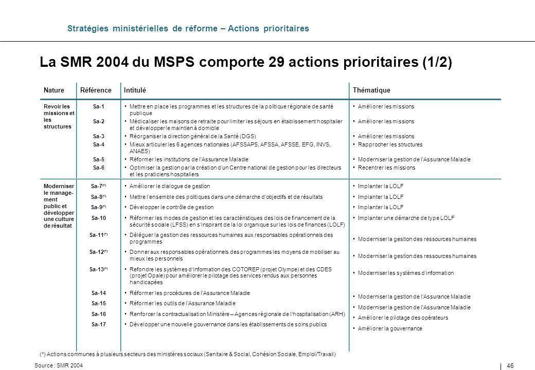 La SMR 2004 du MSPS comporte 29 actions prioritaires (1/2)