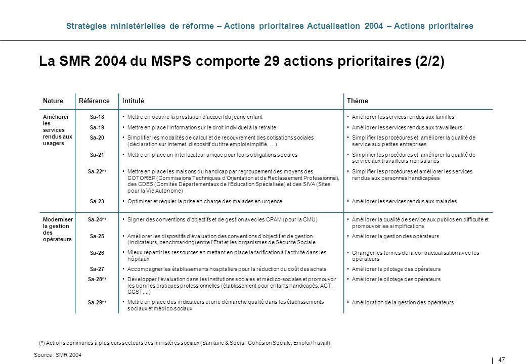 La SMR 2004 du MSPS comporte 29 actions prioritaires (2/2)