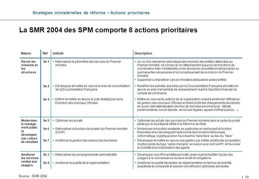 La SMR 2004 des SPM comporte 8 actions prioritaires