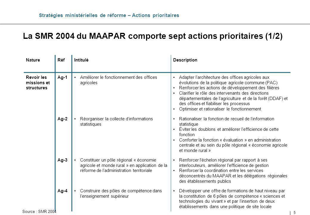 La SMR 2004 du MAAPAR comporte sept actions prioritaires (1/2)