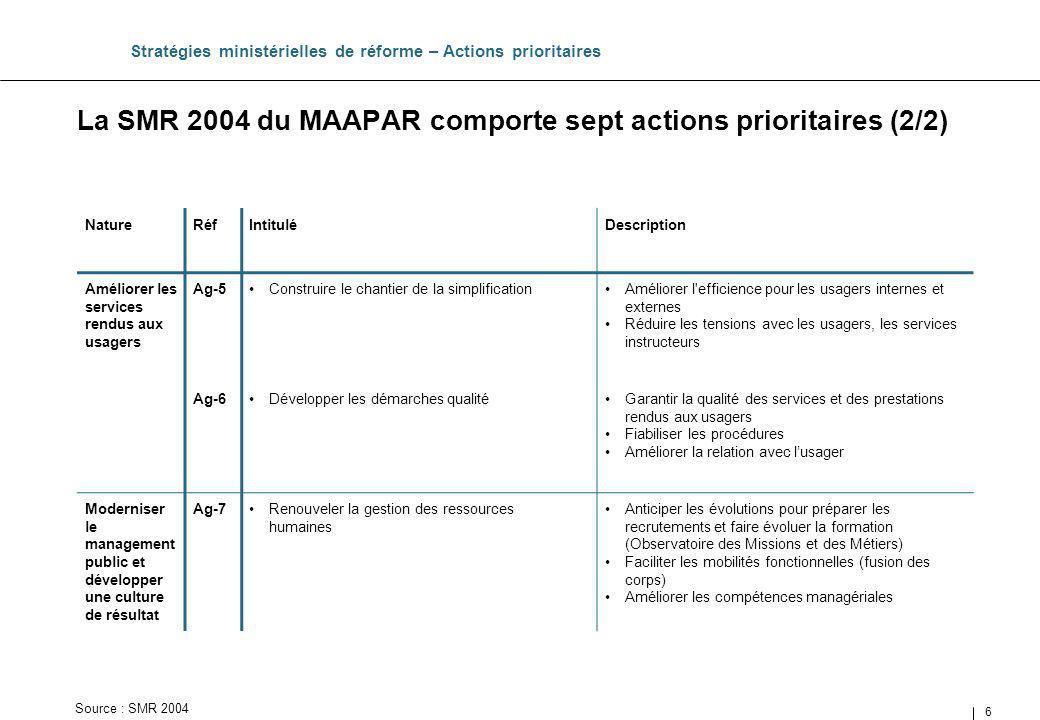 La SMR 2004 du MAAPAR comporte sept actions prioritaires (2/2)