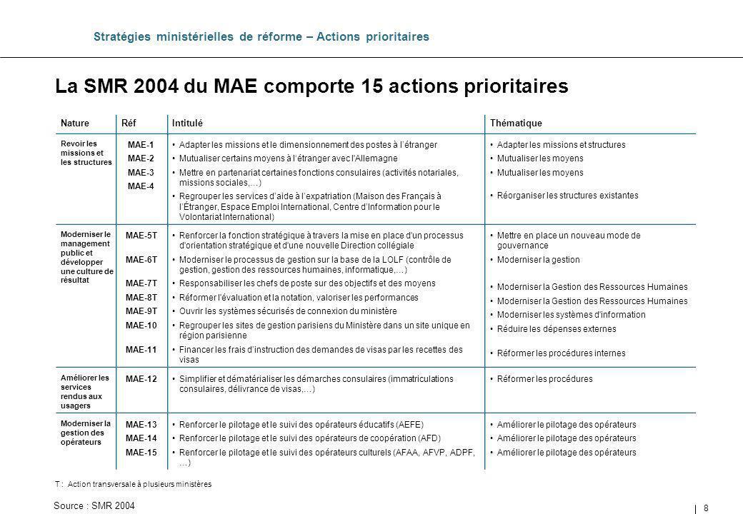 La SMR 2004 du MAE comporte 15 actions prioritaires