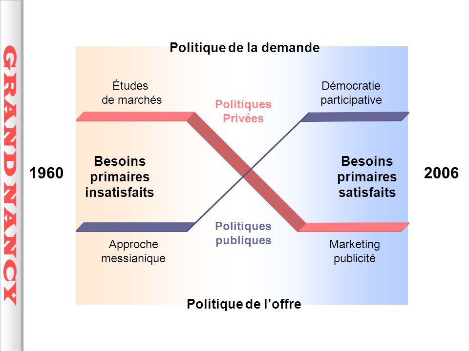 Besoins primaires insatisfaits Besoins primaires satisfaits
