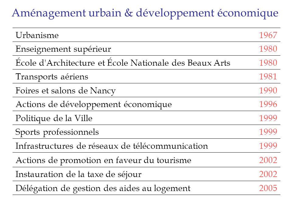 Aménagement urbain & développement économique