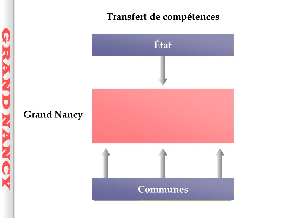 GRAND NANCY Transfert de compétences État Grand Nancy Communes