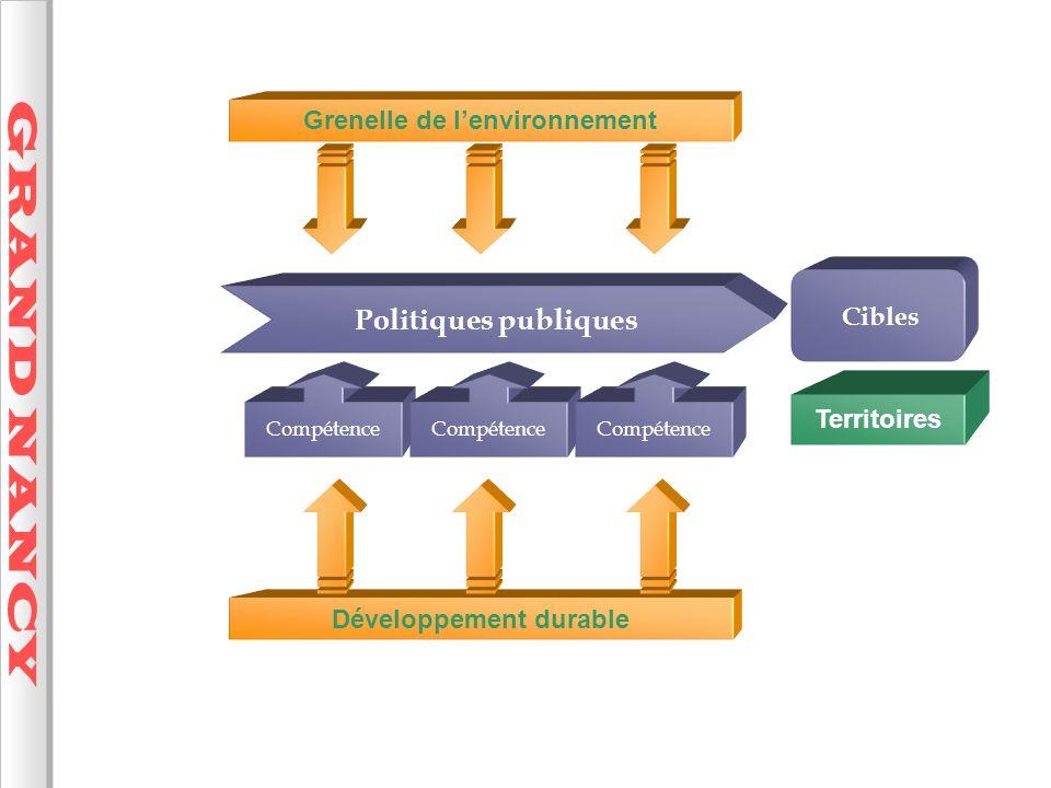 Grenelle de l'environnement Développement durable