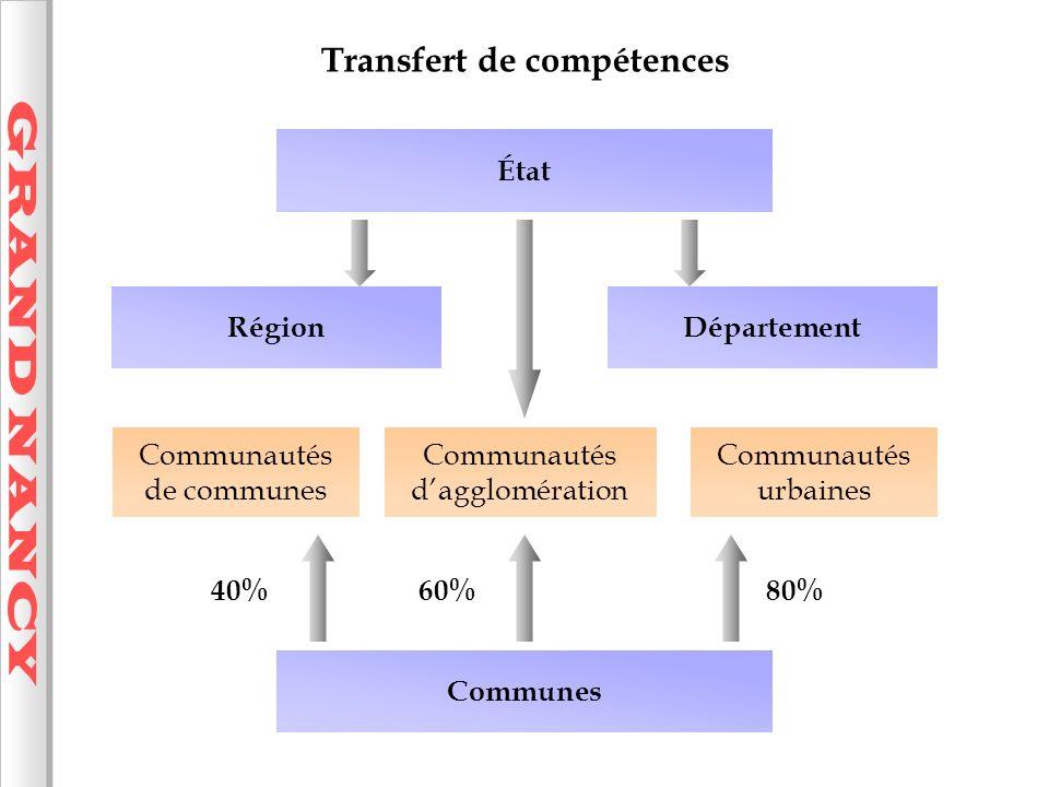 GRAND NANCY Transfert de compétences État Région Département