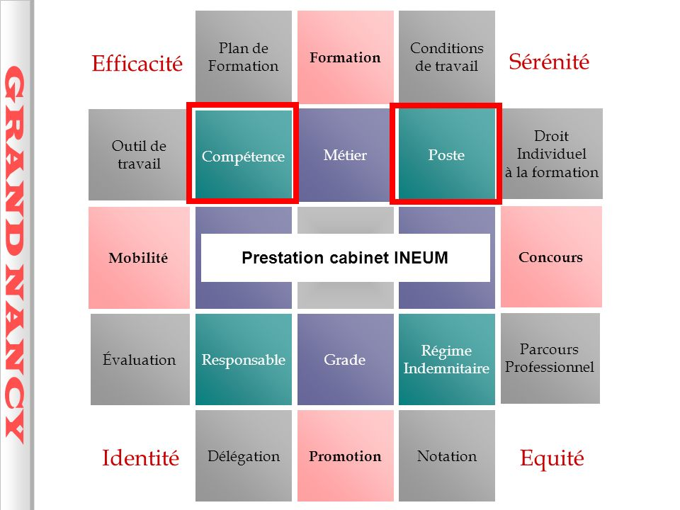 Prestation cabinet INEUM
