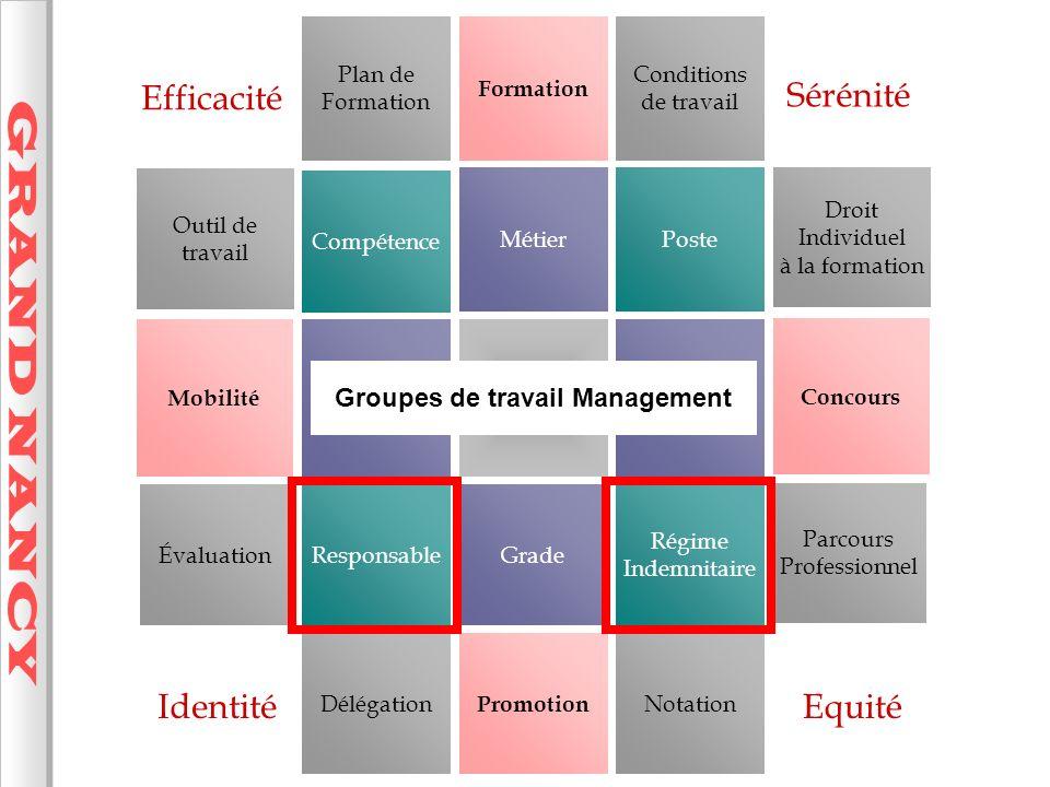 Groupes de travail Management
