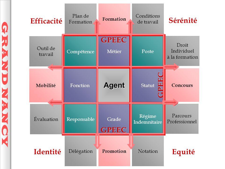 GRAND NANCY Efficacité Sérénité GPEEC Agent GPEEC GPEEC GPEEC Identité