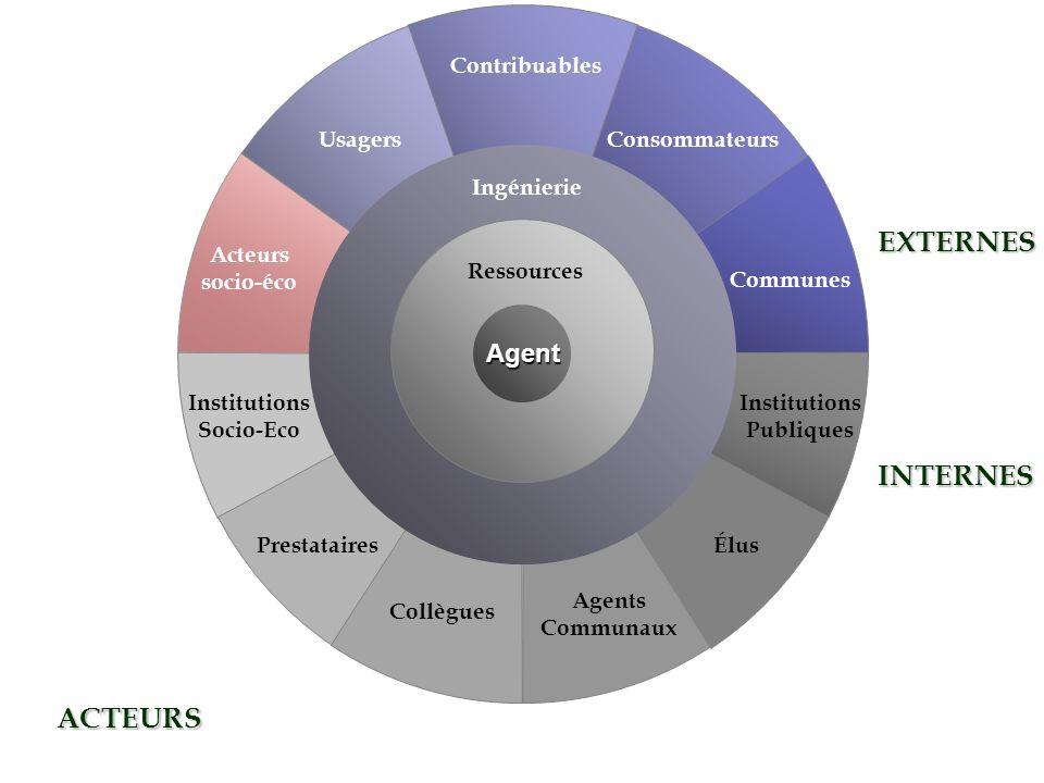 EXTERNES INTERNES ACTEURS Agent Contribuables Usagers Consommateurs