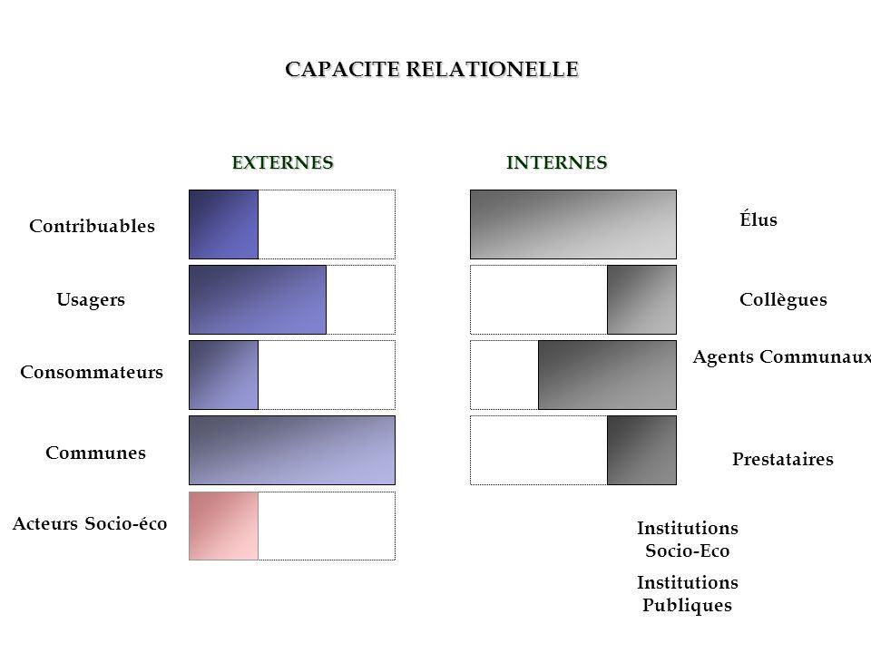 CAPACITE RELATIONELLE