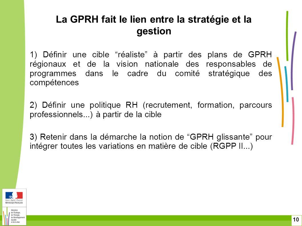 La GPRH fait le lien entre la stratégie et la gestion