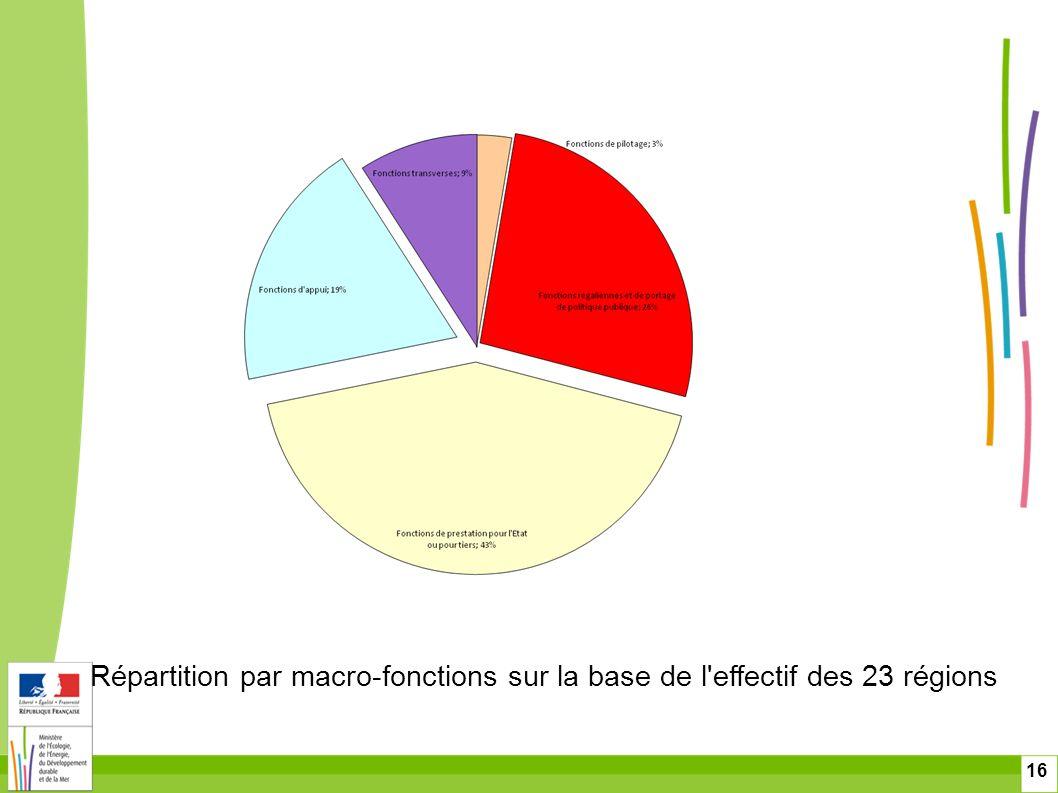 Répartition par macro-fonctions sur la base de l effectif des 23 régions
