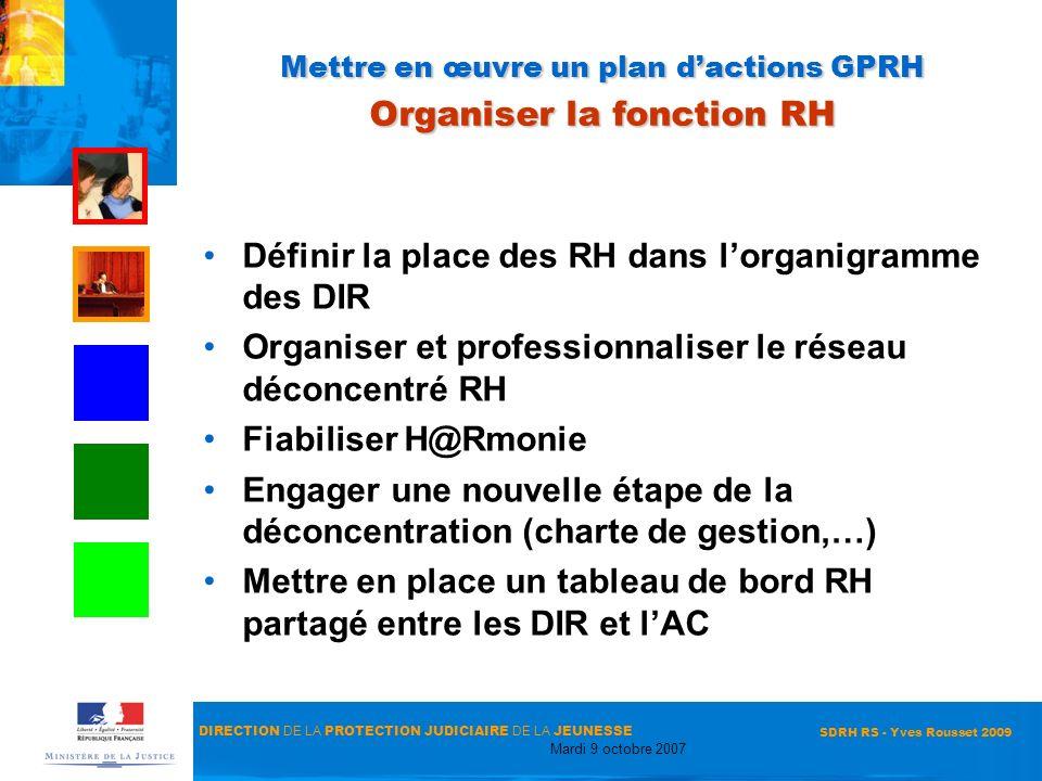 Mettre en œuvre un plan d'actions GPRH Organiser la fonction RH