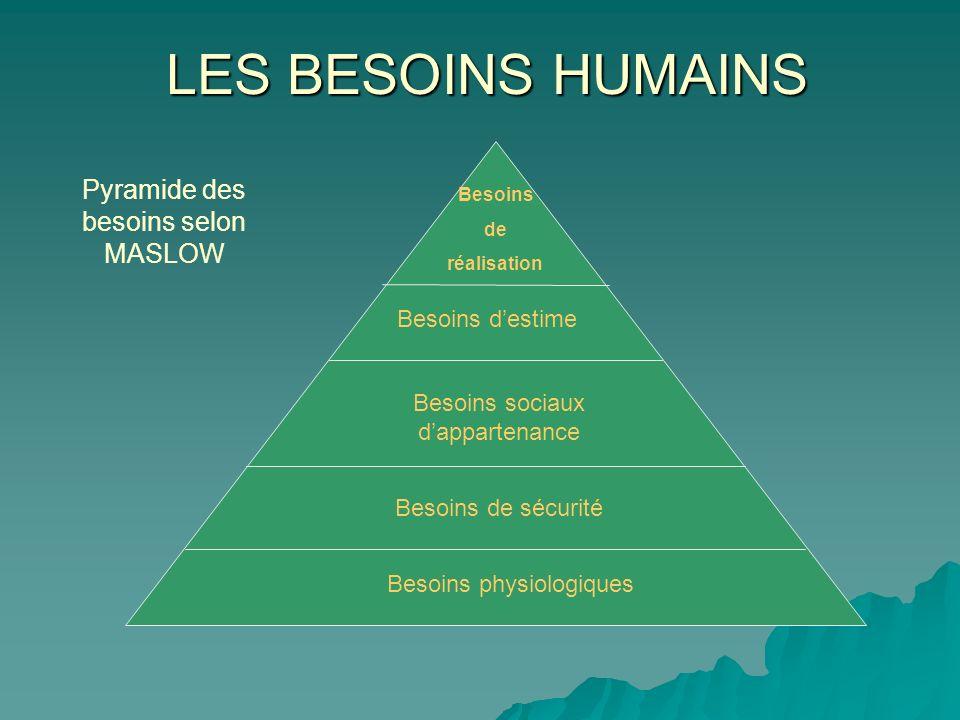LES BESOINS HUMAINS Pyramide des besoins selon MASLOW Besoins d'estime