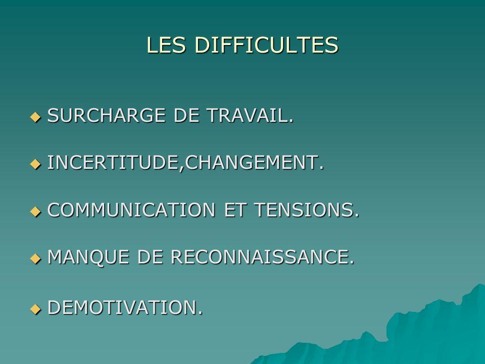 LES DIFFICULTES SURCHARGE DE TRAVAIL. INCERTITUDE,CHANGEMENT.