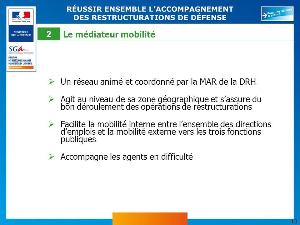 2 Le médiateur mobilité. Un réseau animé et coordonné par la MAR de la DRH.