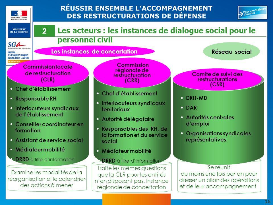 Les acteurs : les instances de dialogue social pour le personnel civil