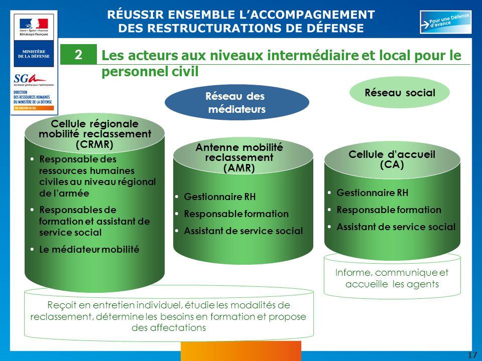 Les acteurs aux niveaux intermédiaire et local pour le personnel civil