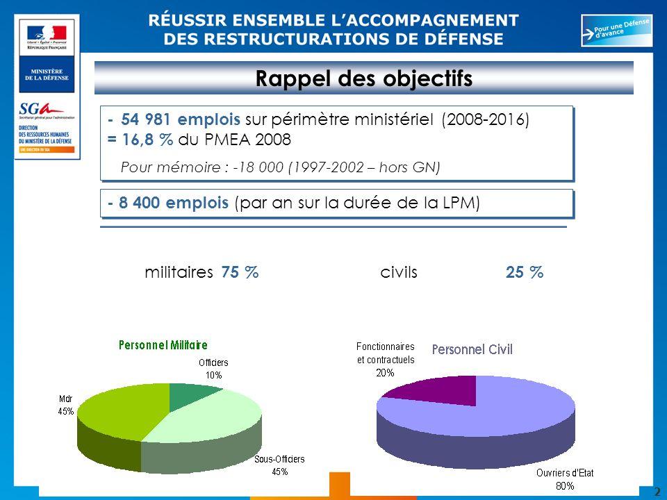 Rappel des objectifs - 54 981 emplois sur périmètre ministériel (2008-2016) = 16,8 % du PMEA 2008.