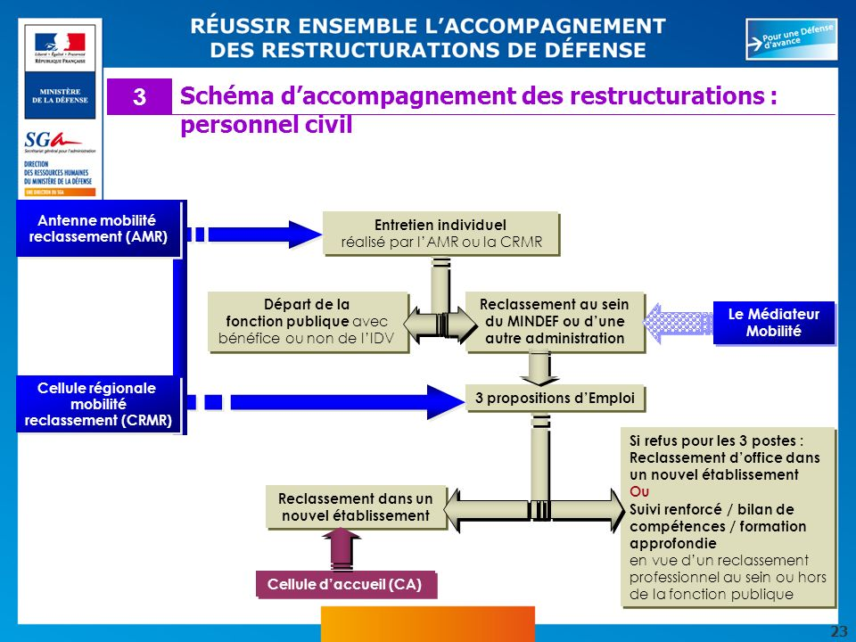 Schéma d'accompagnement des restructurations : personnel civil