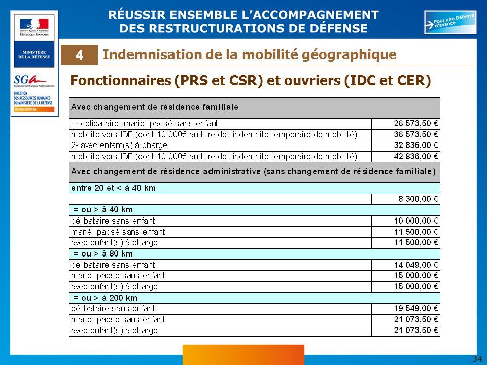 Fonctionnaires (PRS et CSR) et ouvriers (IDC et CER)
