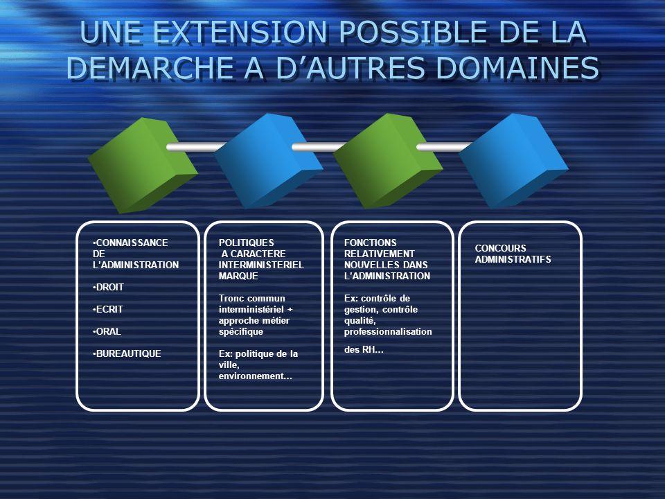 UNE EXTENSION POSSIBLE DE LA DEMARCHE A D'AUTRES DOMAINES