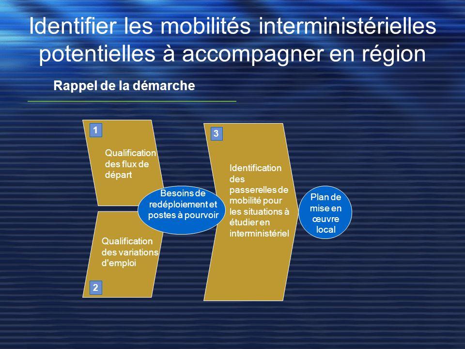 Identifier les mobilités interministérielles potentielles à accompagner en région