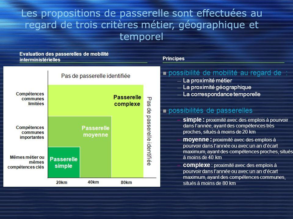 Les propositions de passerelle sont effectuées au regard de trois critères métier, géographique et temporel