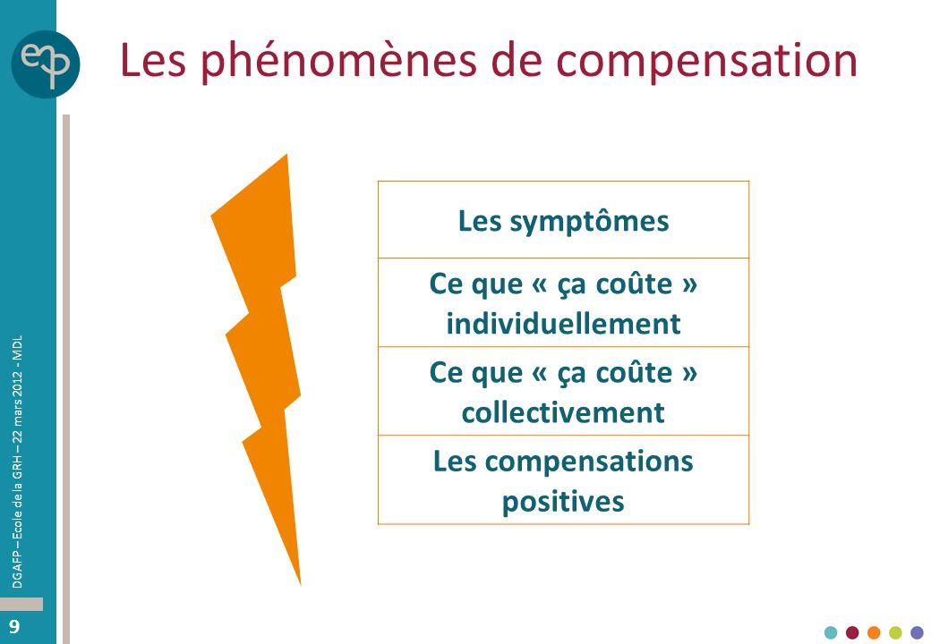 Les phénomènes de compensation