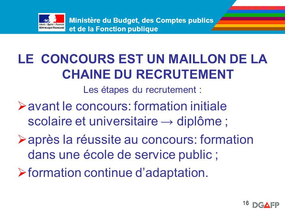 LE CONCOURS EST UN MAILLON DE LA CHAINE DU RECRUTEMENT