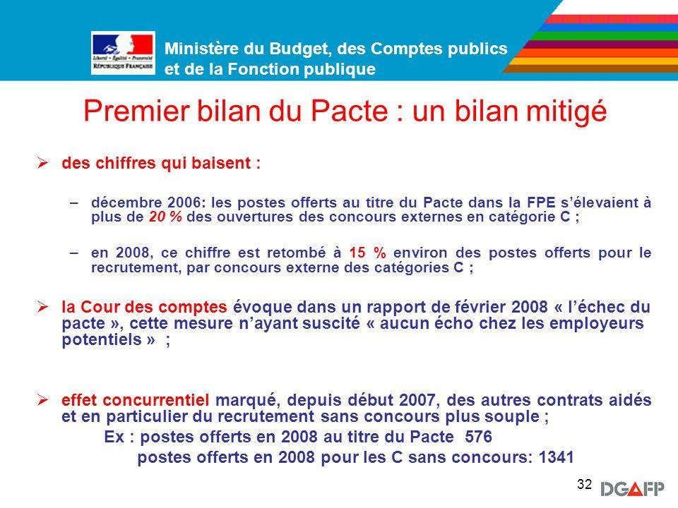 Premier bilan du Pacte : un bilan mitigé