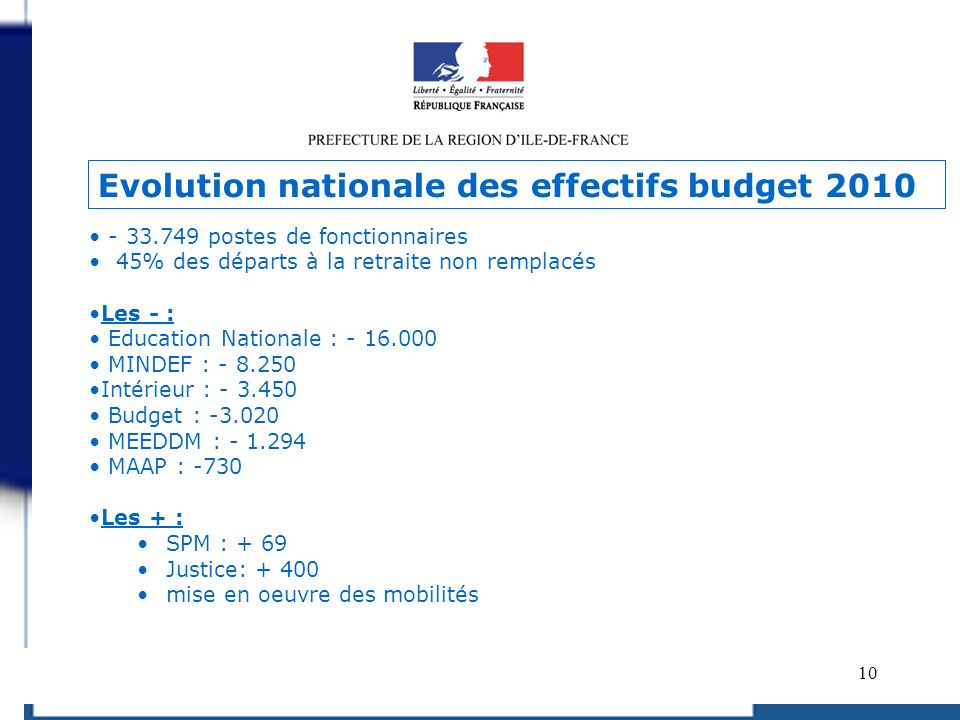 Evolution nationale des effectifs budget 2010