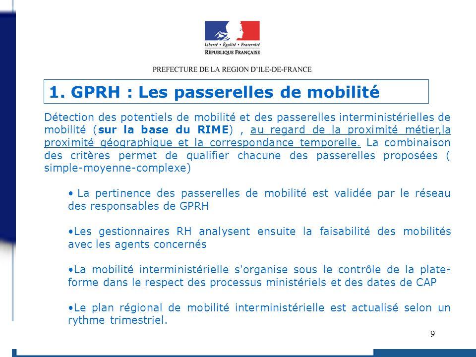 1. GPRH : Les passerelles de mobilité