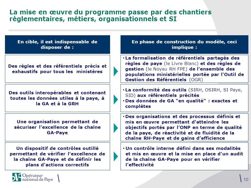 La mise en œuvre du programme passe par des chantiers réglementaires, métiers, organisationnels et SI