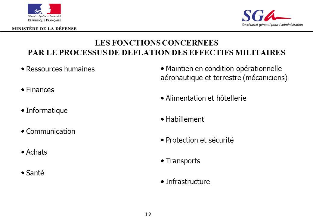 LES FONCTIONS CONCERNEES PAR LE PROCESSUS DE DEFLATION DES EFFECTIFS MILITAIRES