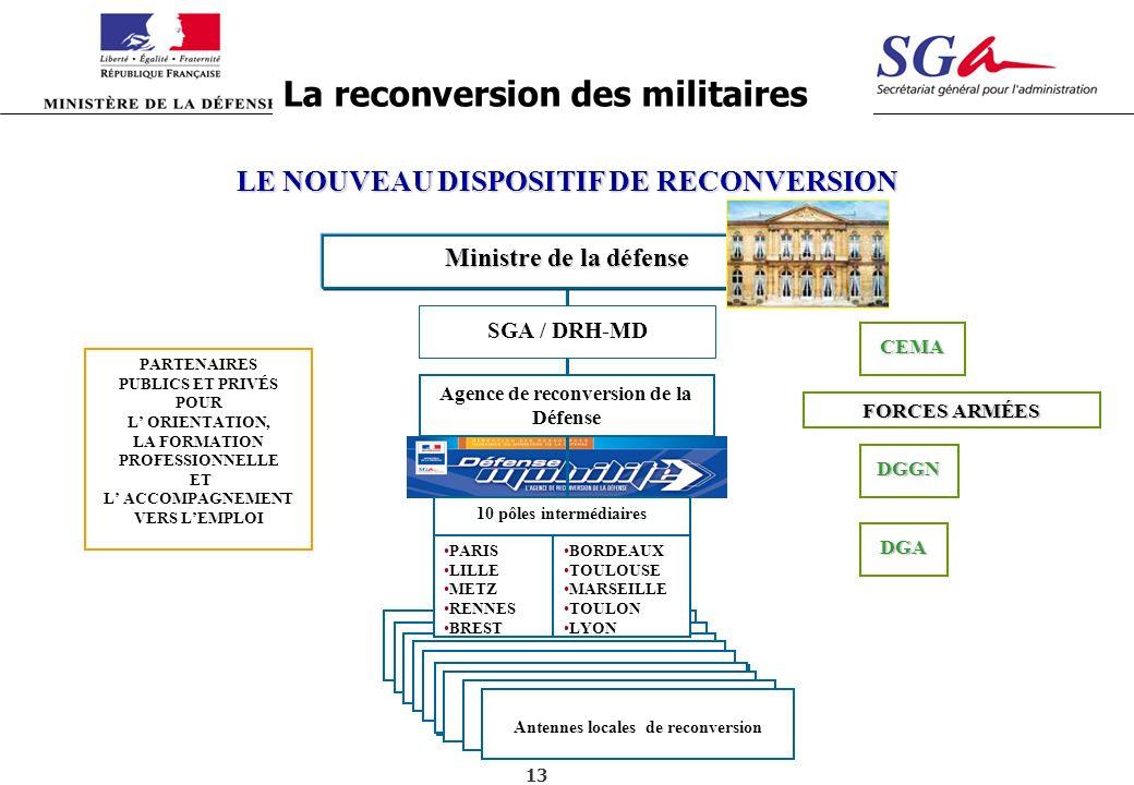 La reconversion des militaires