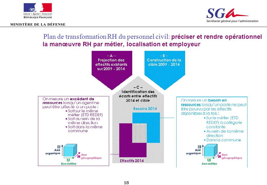 Plan de transformation RH du personnel civil: préciser et rendre opérationnel la manœuvre RH par métier, localisation et employeur
