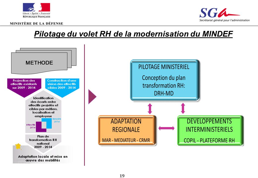 Pilotage du volet RH de la modernisation du MINDEF