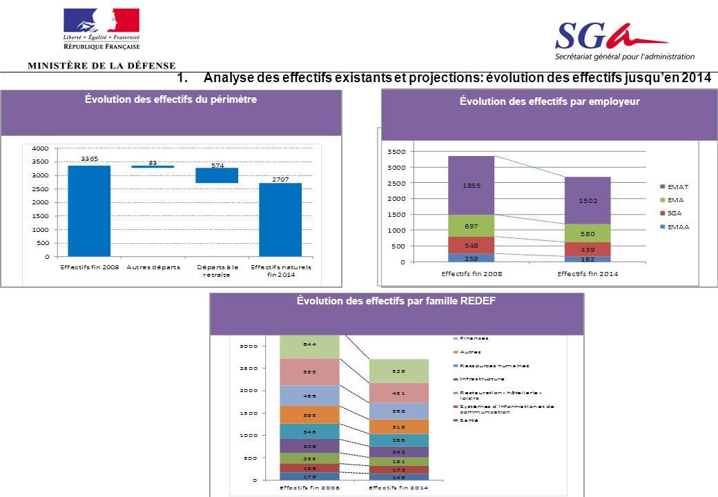 1. Analyse des effectifs existants et projections: évolution des effectifs jusqu'en 2014