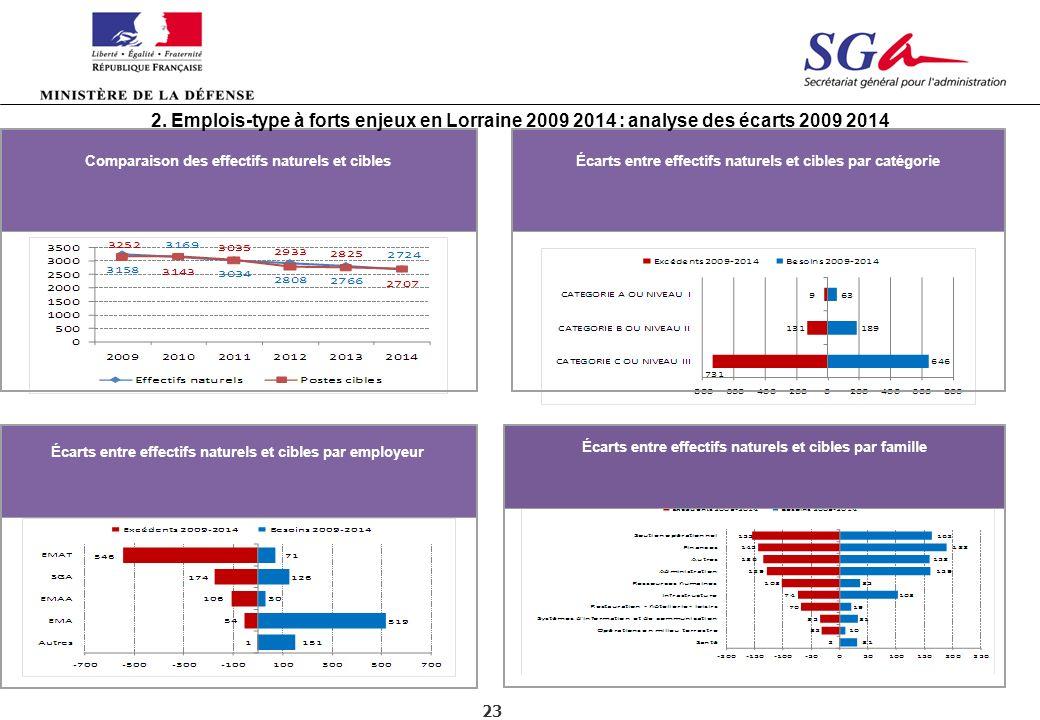 2. Emplois-type à forts enjeux en Lorraine 2009 2014 : analyse des écarts 2009 2014