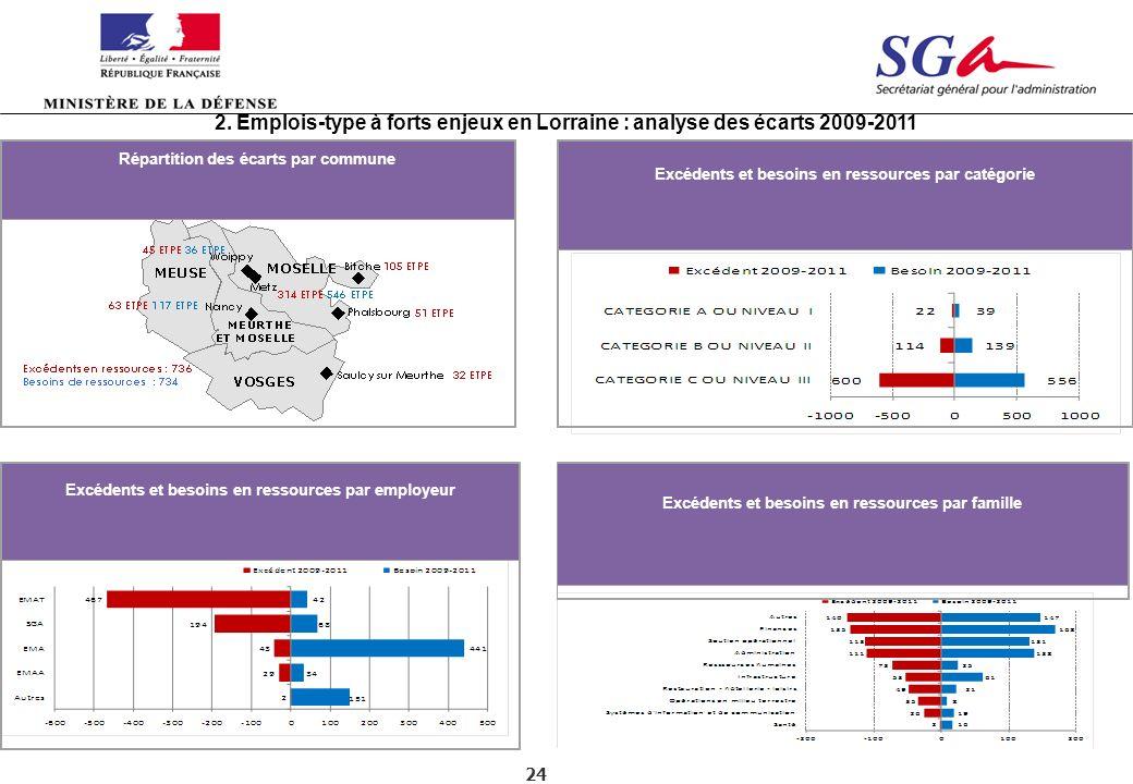 2. Emplois-type à forts enjeux en Lorraine : analyse des écarts 2009-2011