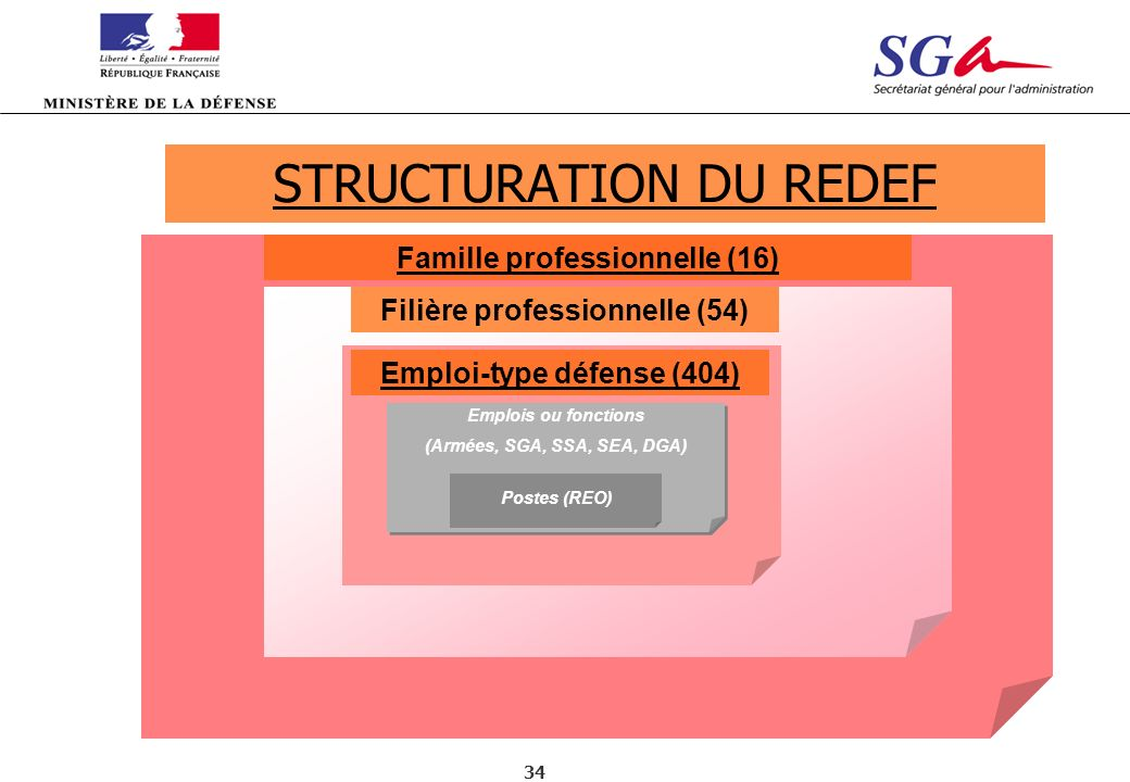 STRUCTURATION DU REDEF