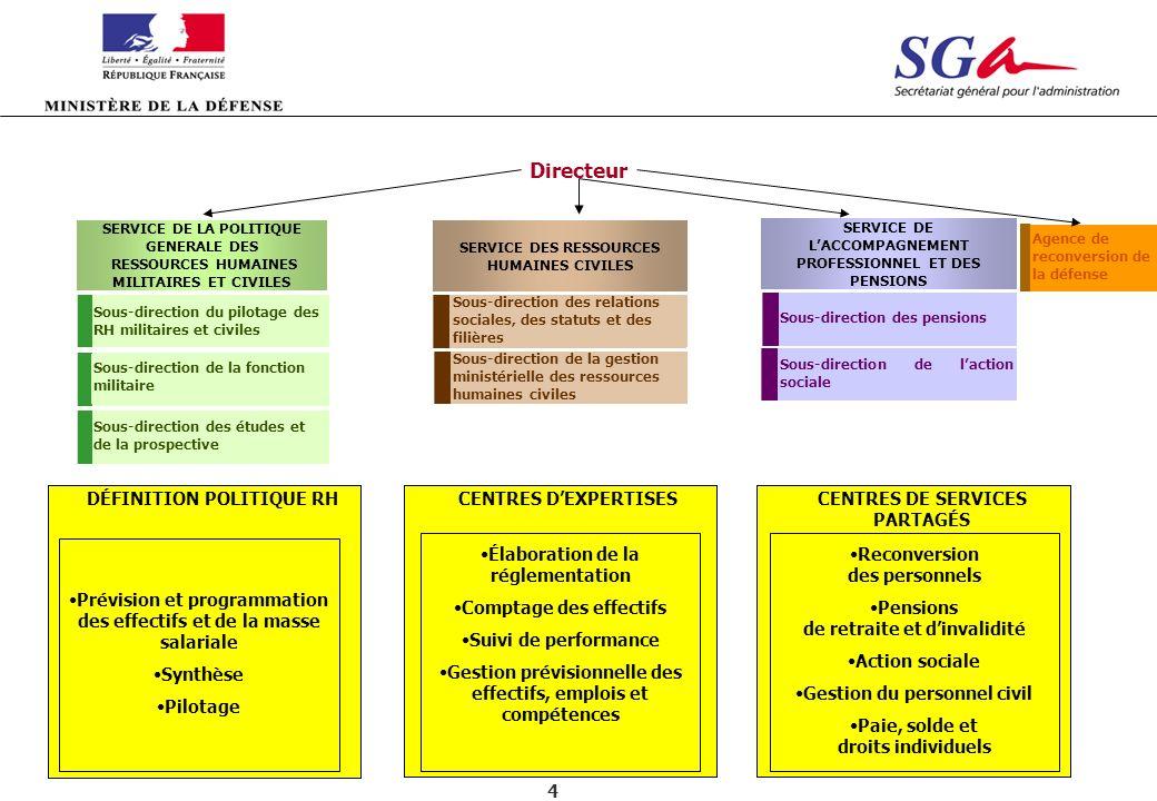Directeur CENTRES DE SERVICES PARTAGÉS CENTRES D'EXPERTISES