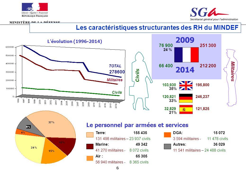 2009 2014 Les caractéristiques structurantes des RH du MINDEF